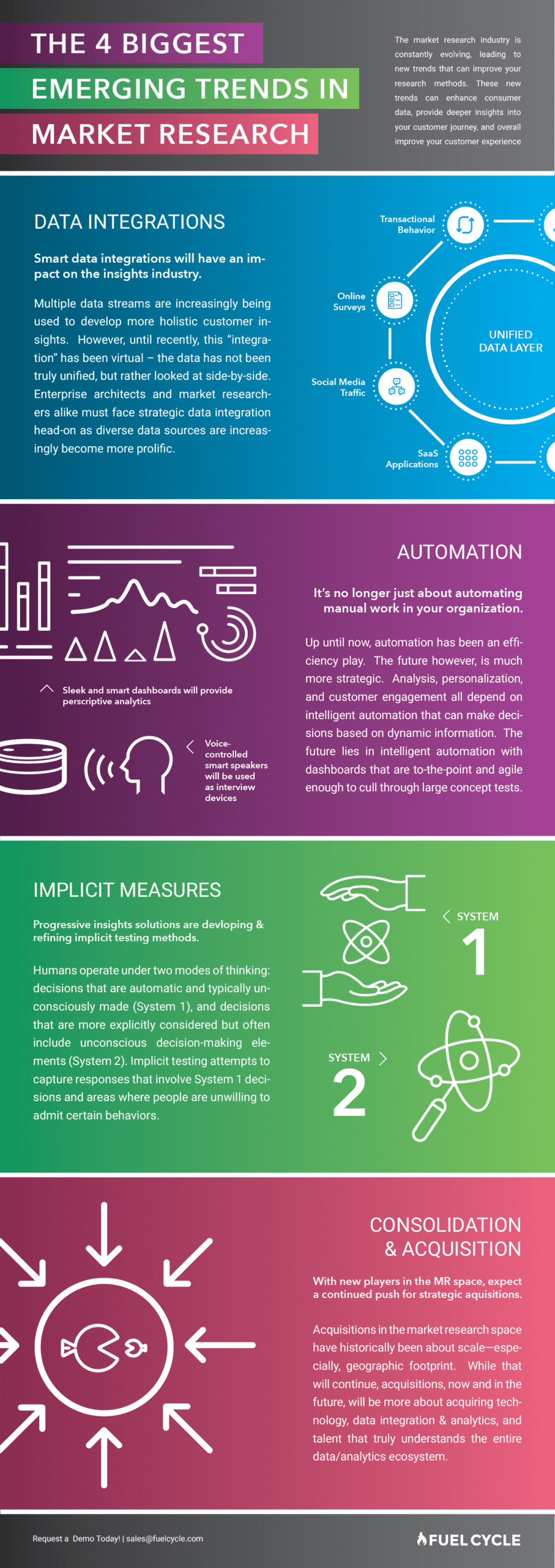 Infographic - 4 Trends in Market Research