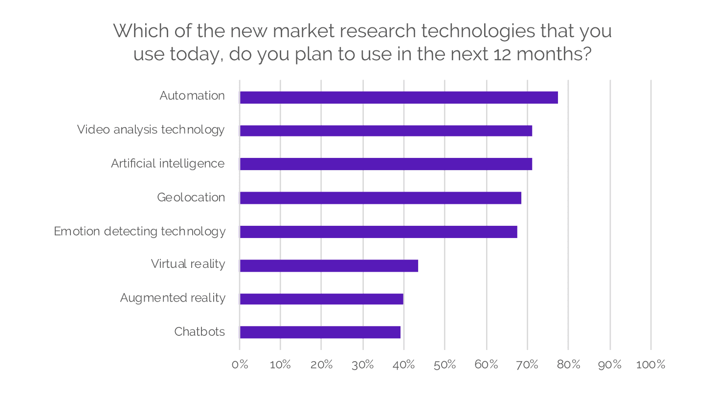 Fuel Cycle Blog: The Future of Market Research in 2019 - New Market Research Technologies