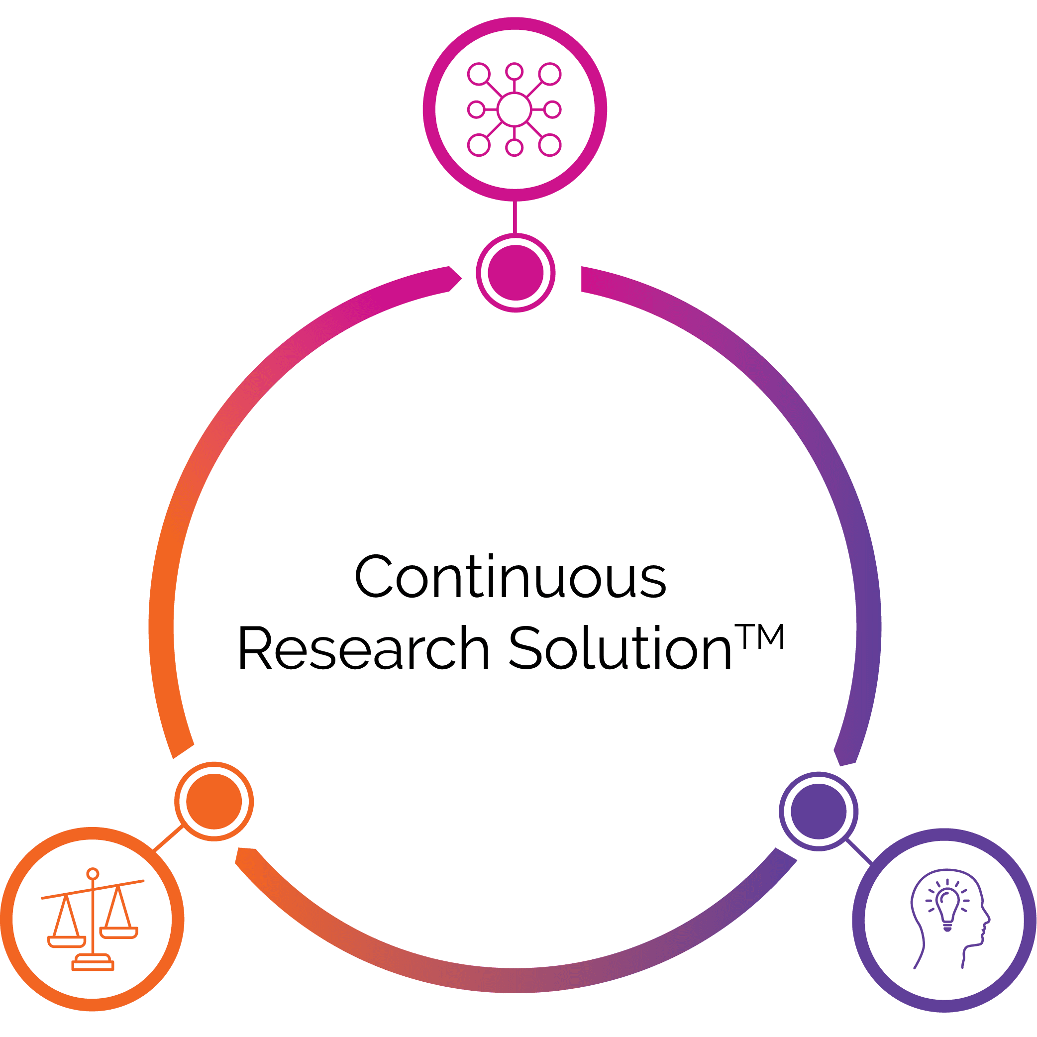 Fuel Cycle Web Graphic: Continuous Research Illustration